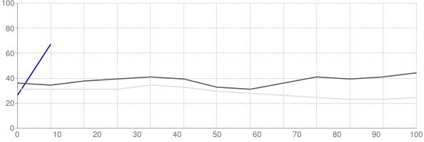 Rental vacancy rate in Alabama